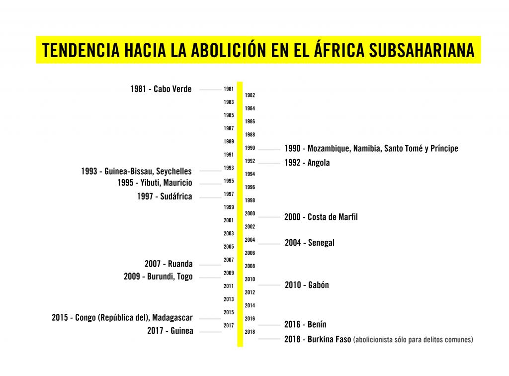 Abolitionist Trend in sub-Saharan Africa