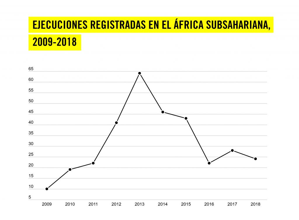 EXECUTIONS RECORDED SUB-SAHARAN AFRICA 2009-2018